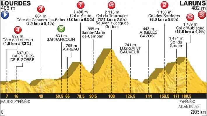 Perfil de la 19 etapa del Tour 2018