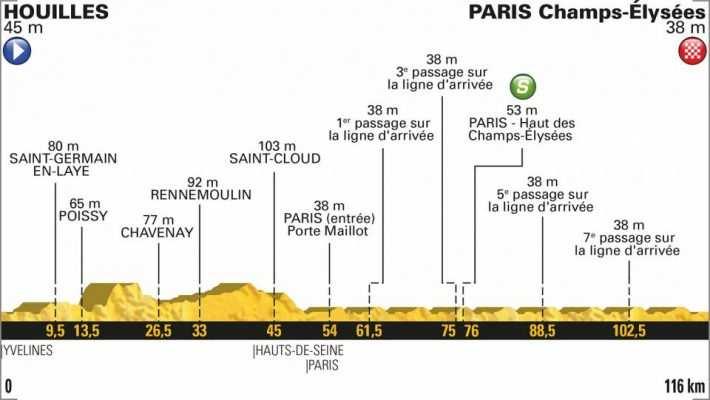 Perfil de la etapa 21 del Tour. de Francia. Houilles- Paris Champs-Élysées