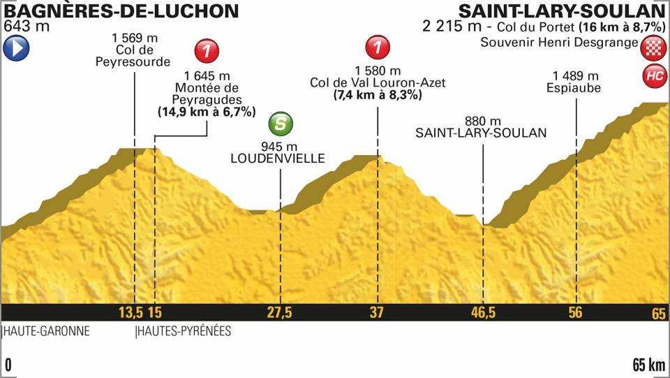 Perfil etapa 17 tour de francia 2018 25 de julio