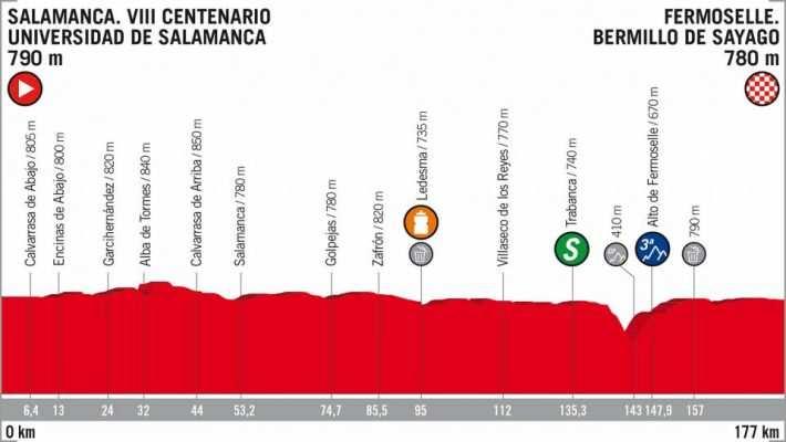 Etapa 10 La Vuelta a España 2018 Salamanca Fermoselle 4 de septiembre