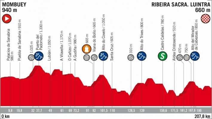 Etapa 11 La Vuelta a España 2018 Mombuey Ribeira Sacra 5 de septiembre