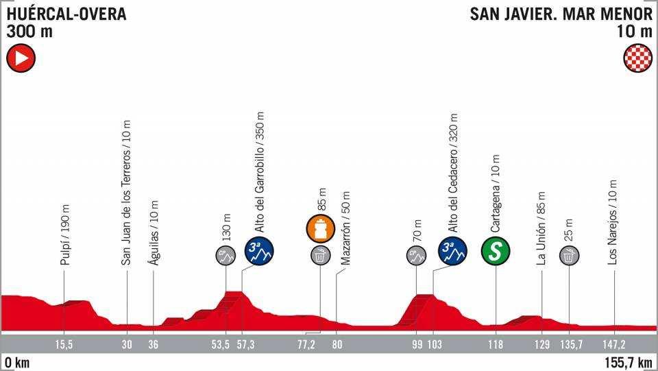 Etapa 6 La Vuelta a España 2018 Huércal San Javier 30 de agosto