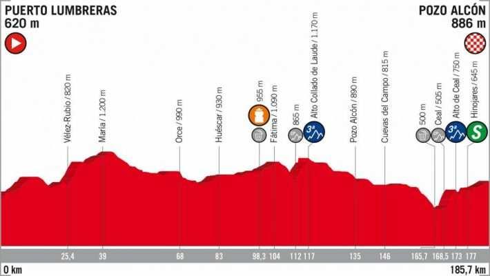 Etapa 7 La Vuelta a España 2018 Puerto Lumbreras Pozo Alcón 31 de agosto