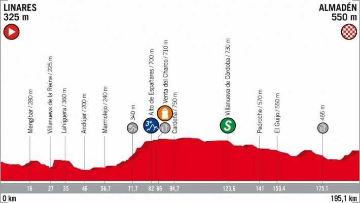 Etapa 8 La Vuelta a España 2018 Linares Almadén 1 de septiembre