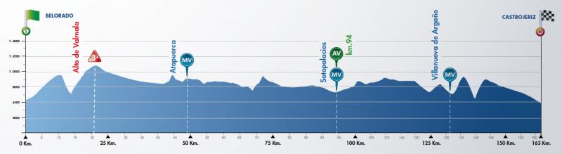 2ª Etapa: Camino de Santiago. 8 de agosto. 163 km.