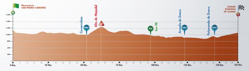 4ª Etapa: Camino del Cid. 10 de agosto. 165 kms.