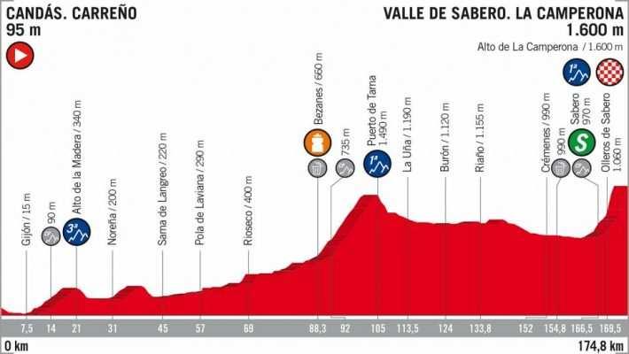 Etapa 13 de la Vuelta Ciclista a España 2018
