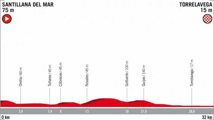 Etapa 16 de la Vuelta Ciclista a España 2018. CRI