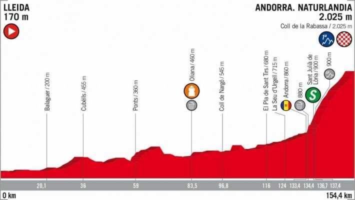 Etapa 19 de la Vuelta Ciclista a España 2018