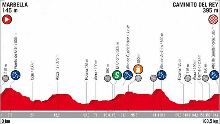 Etapa 2 de la Vuelta Ciclista a España 2018