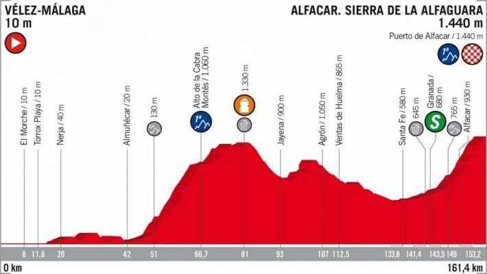 Etapa 4 de la Vuelta Ciclista a España 2018