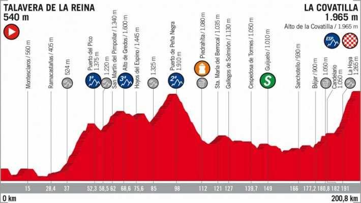 Etapa 9 de la Vuelta Ciclista a España 2018