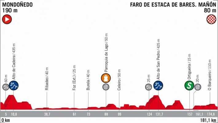 Etapa 12 La Vuelta a España 2018 Mondoñedo Faro Estaca de Bares 6 de septiembre