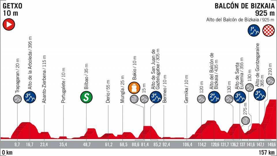 Etapa 17 La Vuelta a España 2018 Getxo Balcón de Bizkaia 12 de septiembre