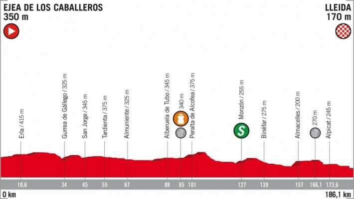 Etapa 18 La Vuelta a España 2018 Ejea de los Caballeros Lleida 16 de septiembre