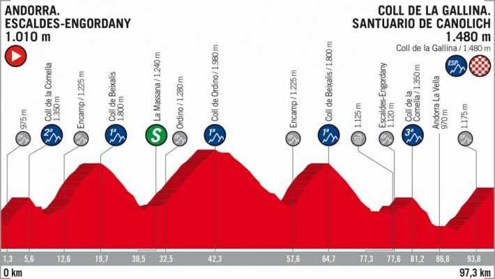 Perfil etapa 20 La Vuelta a España 2018 Andorra Coll de la Gallina 15 de septiembre