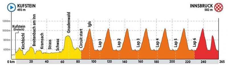 Altimetría mundial Innsbruck ciclismo