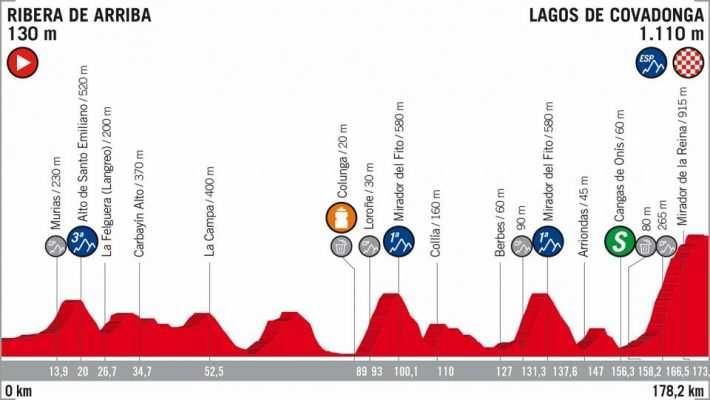 Perfil de la Etapa 15 de la Vuelta Ciclista a España de 2018. Ribera de Arriba-Lagos de Covadonga