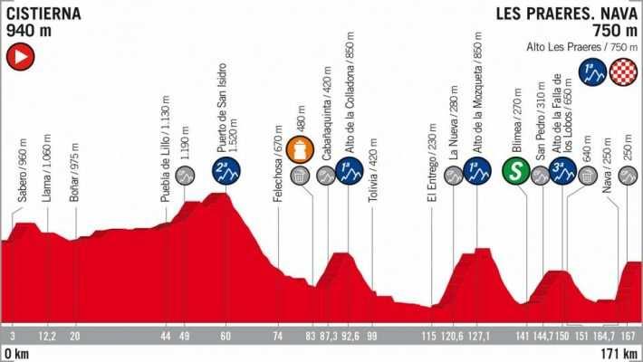 Perfil de la 14 etapa de la Vuelta ciclista a España 2018