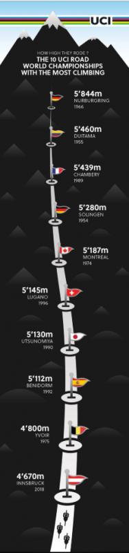 mundiales más duros de ciclismo