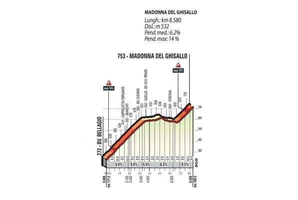 Perfil y altimetría de la subida a Ghisallo