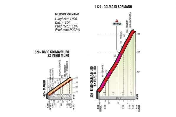 Perfil y altimetría Colma di Sormano y el Muro de Sormano