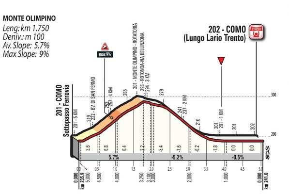 Perfil de los últimos kilómetros con la subida al Monte Olimpo