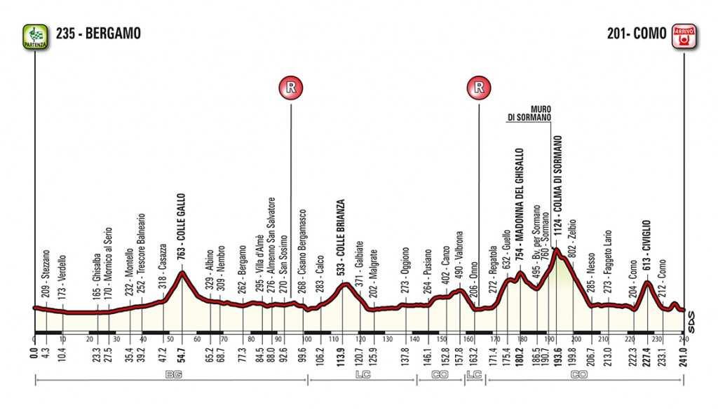 Perfil y altimetría del Giro de Lombardía 2018