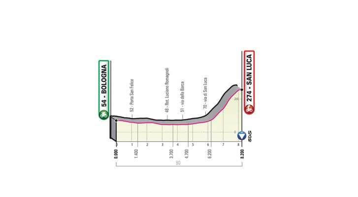 Perfil de la Etapa 1 del Giro de Italia 2019. (sábado 11 de mayo): Bolonia - Bolonia