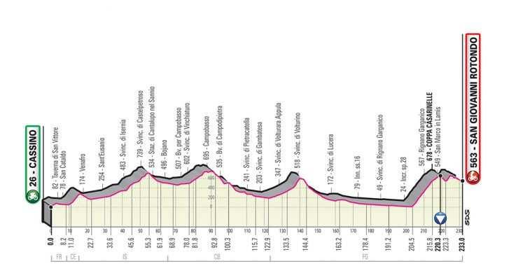Perfil de la Etapa 6 del Giro de Italia 2019. (jueves 16 de mayo): Cassino - San Giovanni Rotondo