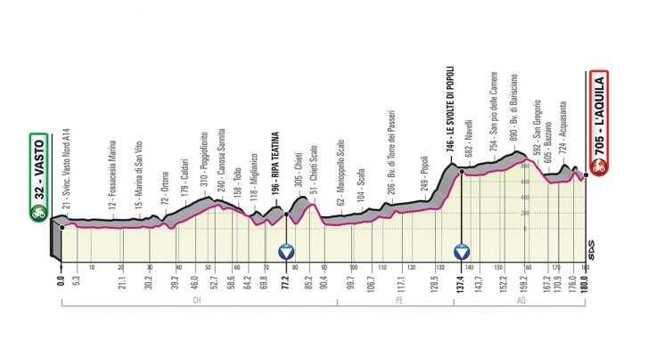Perfil de la Etapa 7 del Giro de Italia 2019. (viernes 17 de mayo): Vasto - L'Aquila