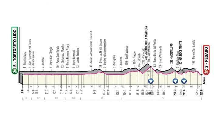 Perfil de la Etapa 8 del Giro de Italia 2019. (sábado 18 de mayo): Tortoreto Lido - Pesaro