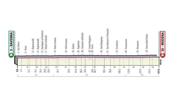 Perfil de la Etapa 10 del Giro de Italia 2019. (martes 21 de mayo): Ravena - Modena