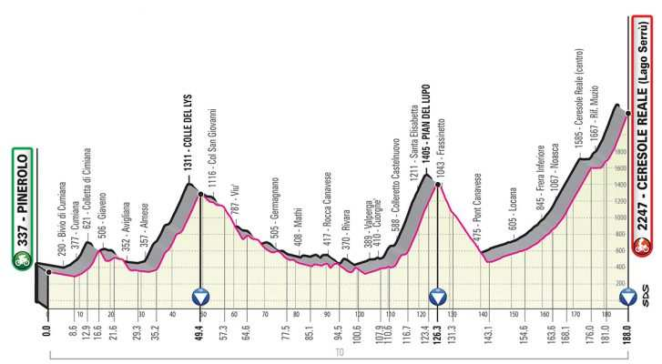 Perfil de la Etapa 13 del Giro de Italia 2019. (viernes 24 de mayo): Pinerolo - Ceresole Reale