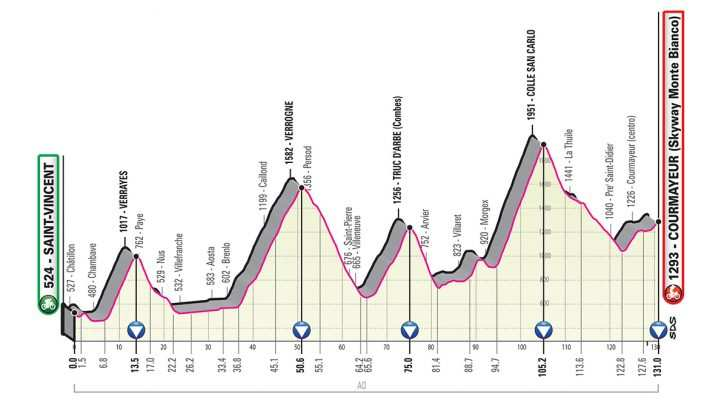 Perfil de la Etapa 14 del Giro de Italia 2019. (sábado 25 de mayo): Saint-Vincent - Courmayeur