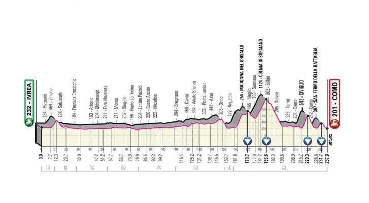 Perfil de la Etapa 15 del Giro de Italia 2019. (domingo 26 de mayo): Ivrea - Como
