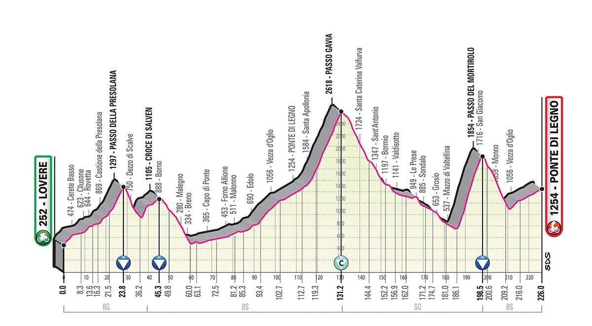 Perfil de la Etapa 16 del Giro de Italia 2019. (martes 28 de mayo): Lovere - Ponte Di Legno