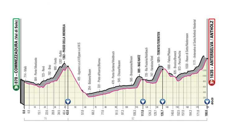 Perfil de la Etapa 17 del Giro de Italia 2019. (miércoles 29 de mayo): Commezzadura - Anterselva/Antholz