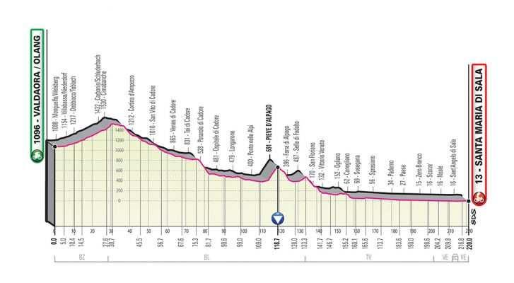 Perfil de la Etapa 18 del Giro de Italia 2019. (jueves 30 de mayo): Valdaora/Olang - Santa María Di Sala