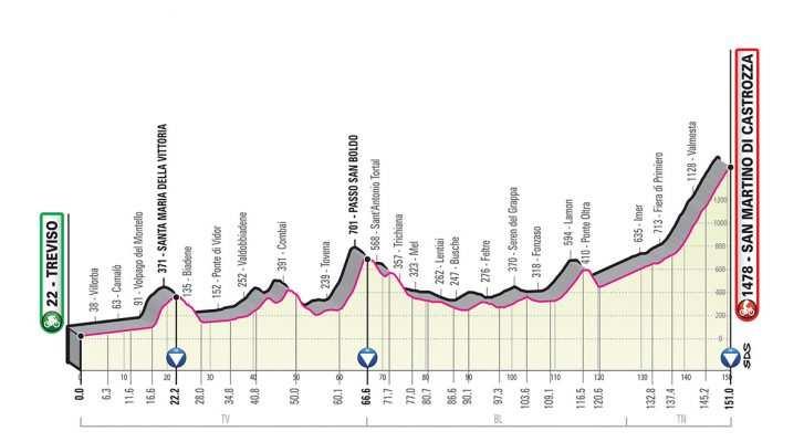 Perfil de la Etapa 19 del Giro de Italia 2019. (viernes 31 de mayo): Treviso - San Martino Di Castrozza