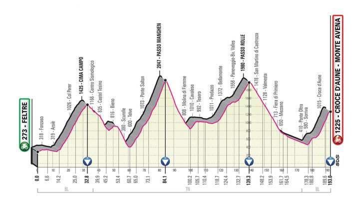 Perfil de la Etapa 20 del Giro de Italia 2019. (sábado 1 de junio): Feltre - Croce D'Aune/Monte Avena