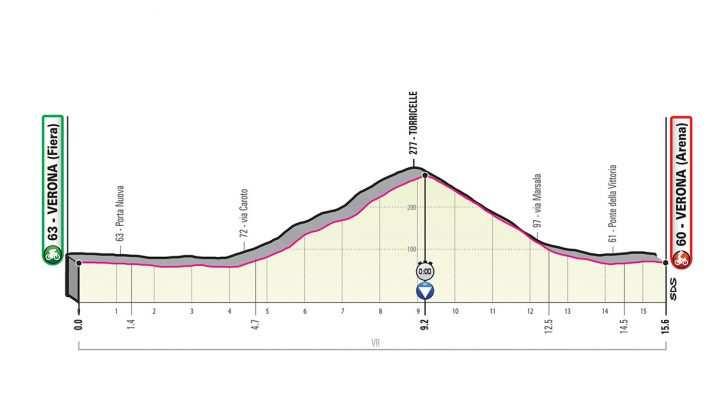 Perfil de la Etapa 21 del Giro de Italia 2019. (domingo 2 de junio): Verona - Verona