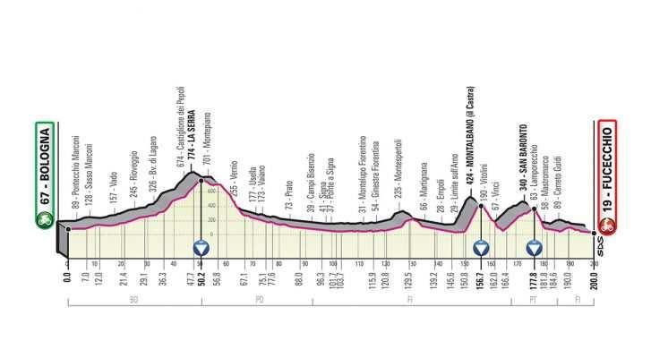 Perfil de la Etapa 2 del Giro de Italia 2019. (domingo 12 de mayo): Bolonia - Fucecchio