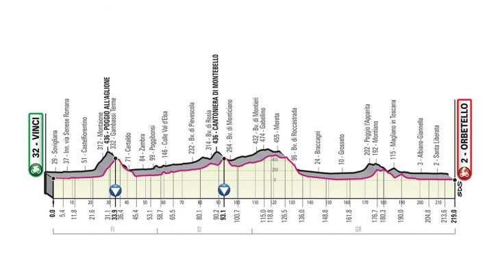 Perfil de la Etapa 3 del Giro de Italia 2019. (lunes 13 de mayo): Vinci - Orbetello