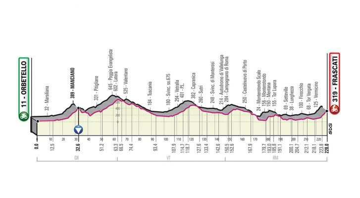 Perfil de la Etapa 4 del Giro de Italia 2019. (martes 14 de mayo): Orbetello - Frascati