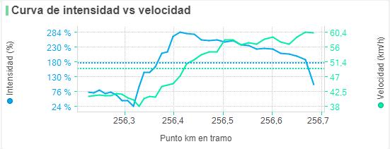intensidad y velocidad de Valverde