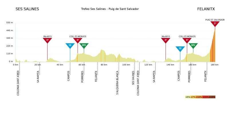 Trofeo Ses Salines-Campos-Porreres-Felanitx. 176,9kms.