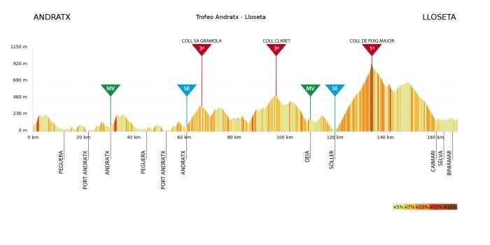 Trofeo Andratx-Lloseta. 172,4kms.