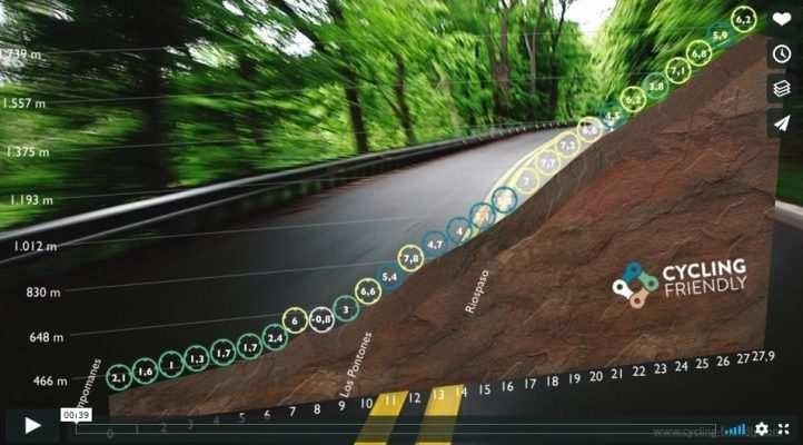 Imagen del perfil de la Cubilla de Cycling Friendly