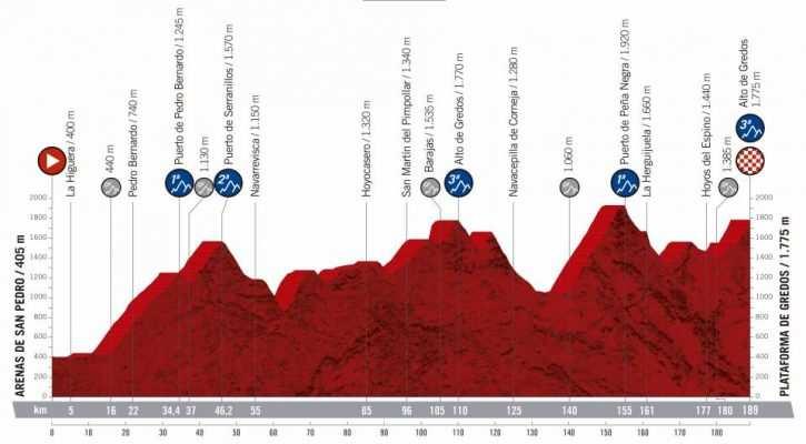 20ª etapa - 14 de septiembre: Arenas de San Pedro - Gredos / 189 Km.